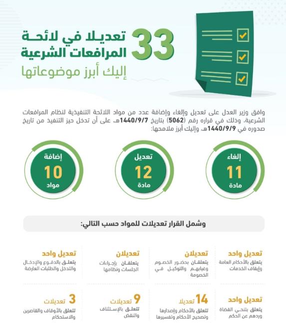 ايقاف الخدمات الجديد 1442 للمقيم و أجنبي لكل الخدمات