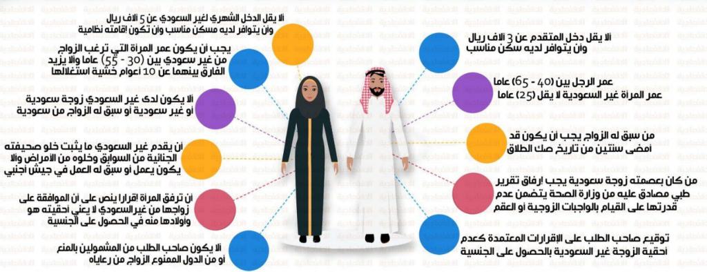 شروط زواج السعودية من اجنبي مقيم