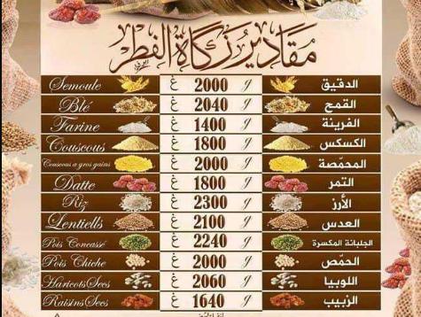 مقدار زكاة الفطر 2021 ووقت اخراجها في مختلف الدول العربية