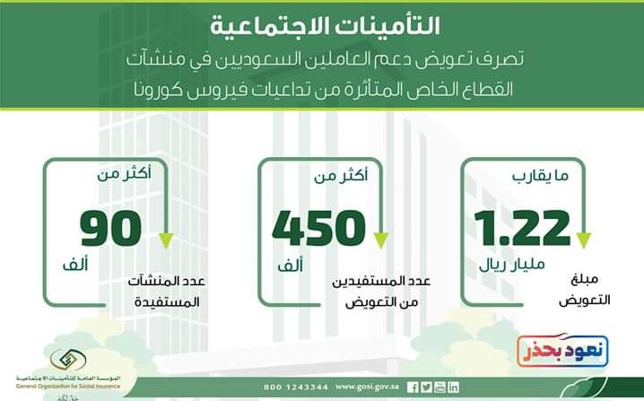 gosi التأمينات الاجتماعية خطوات احتساب الاجر لدعم ساند لجائحة كورونا