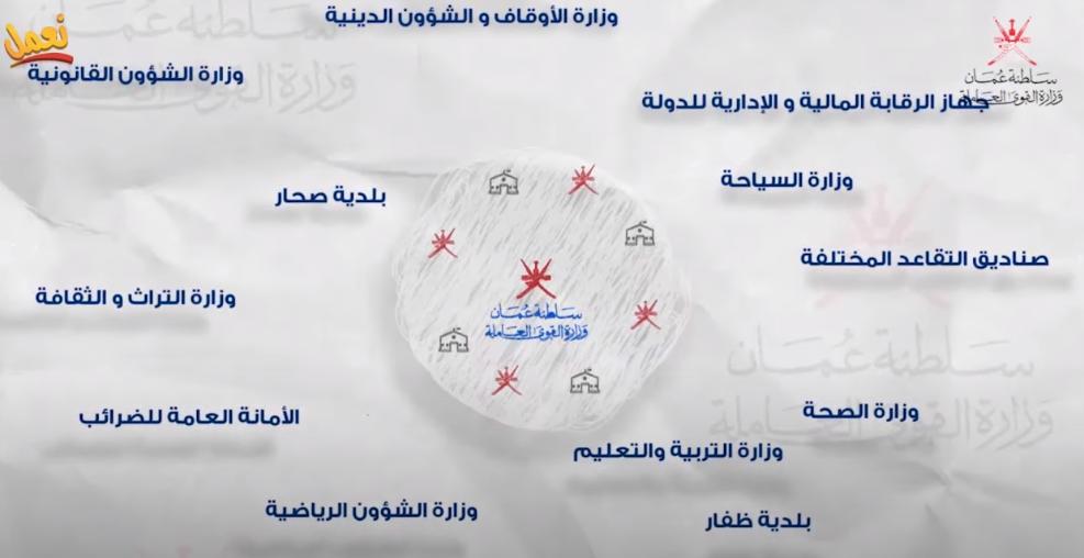 هيئة سجل القوى العاملة الخدمات الالكترونية عمان