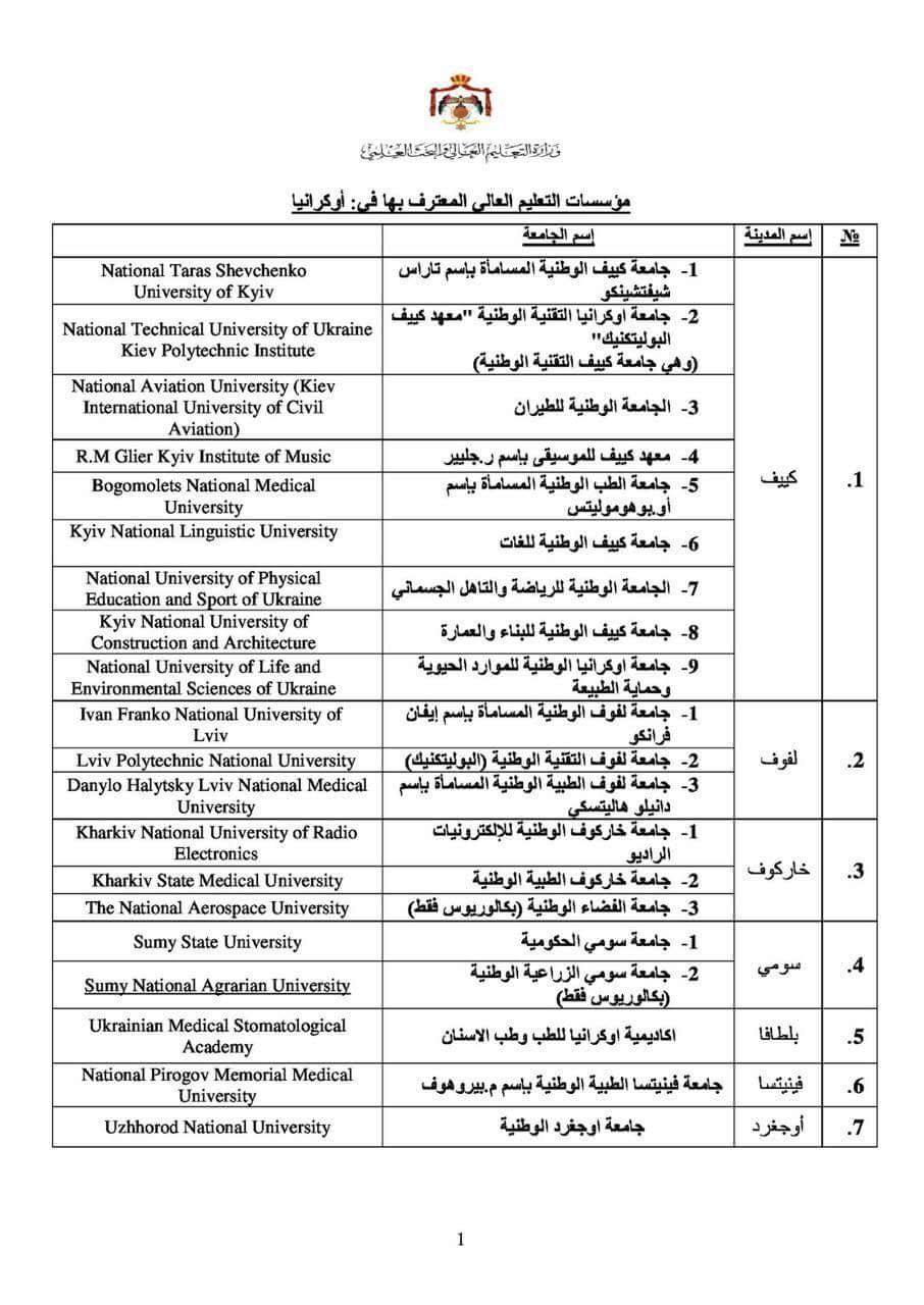الجامعات المعتمدة في الاردن