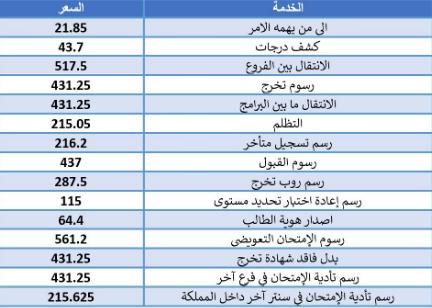 تخصصات و رسوم الجامعة العربية المفتوحة البحرين وشروط القبول 2021