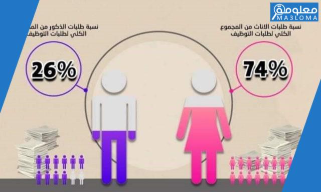 الكشف التنافسي في الديوان الخدمة المدنية الأردن