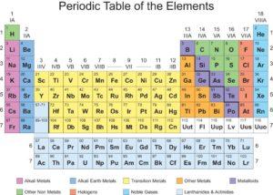 تزداد حجوم ذرات عناصر المجموعة الواحدة كلما اتجهنا إلى أسفل المجموعة في الجدول الدوري