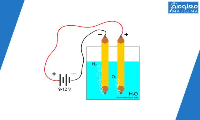 العامل المؤثر في عملية التحليل الكهربائي للماء ..