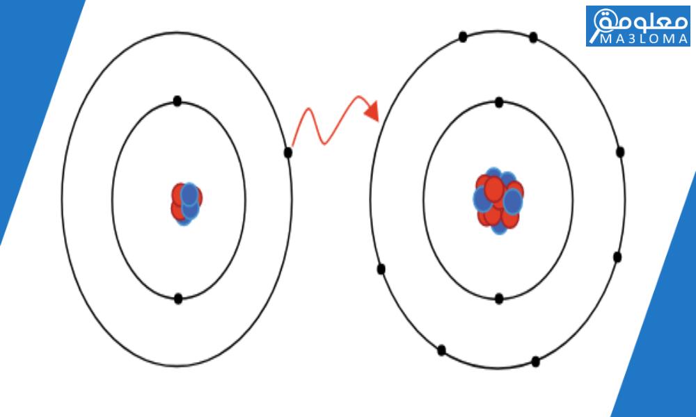تسمى الرابطة الناتجة عن تشارك الذرات بالإلكترونات رابطة ……………………… اجابة