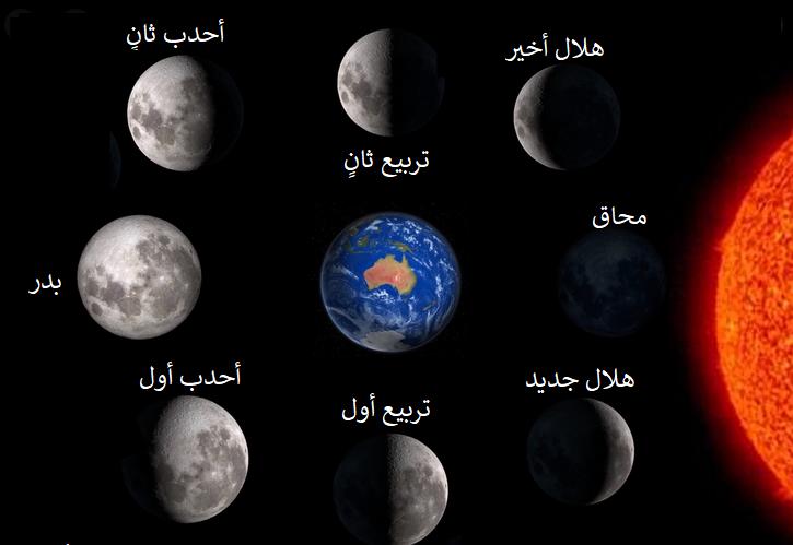 في الفترة التي يتحول فيها القمر من محاق إلى بدر، يبدو وكأنه ..............