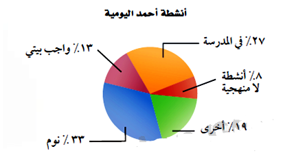 باستعمال التمثيل البياني أدناه ، كم دقيقة تقريبًا يقضي أحمد يوميًا في الأنشطة اللامنهجية ؟