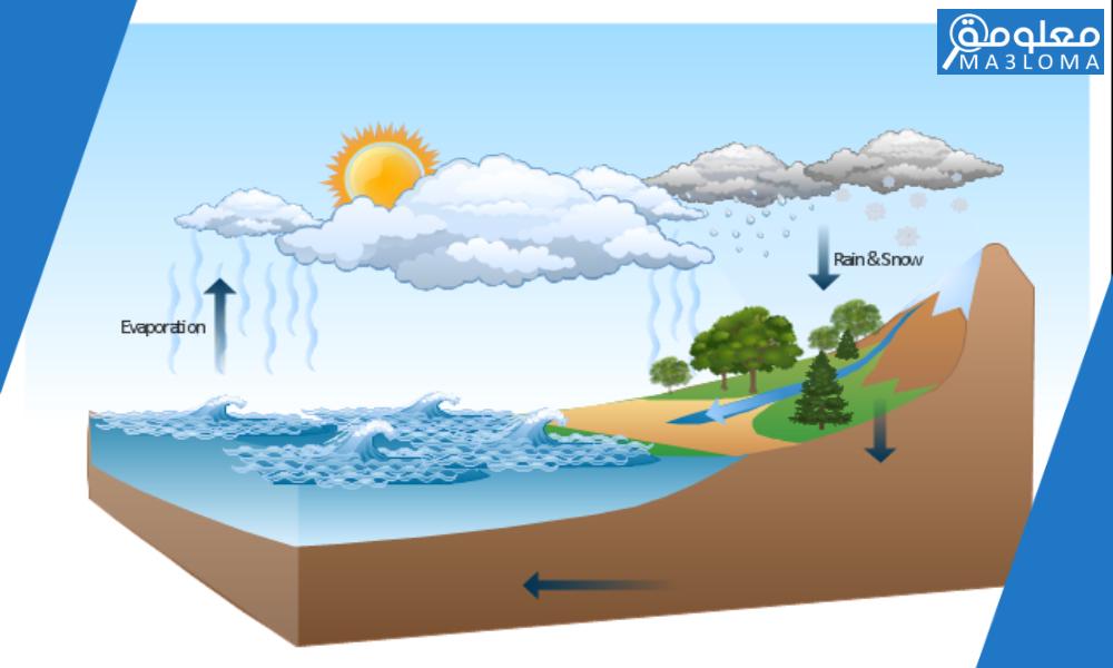 ماذا يحدث عندما تصبح قطرات الماء أوبلورات الثلج كبيرة فلا يستطيع الهواء حملها ؟