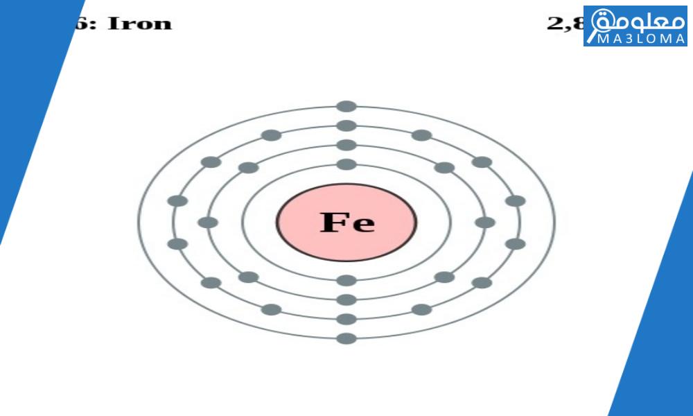 لعنصر الحديد عدد ذري يساوي 26 وعدد كتلي يساوي 56وهذا يعني ان له