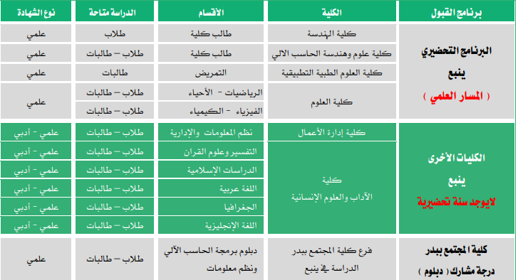 نسب قبول جامعة طيبة ١٤٤٢