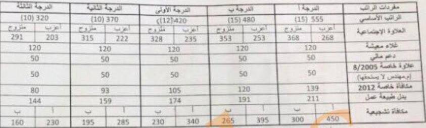 سلم معاشات الهيئة العامة للبيئة الكويت