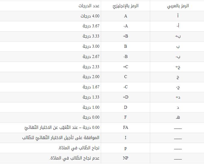 سلم الدرجات جامعة الكويت