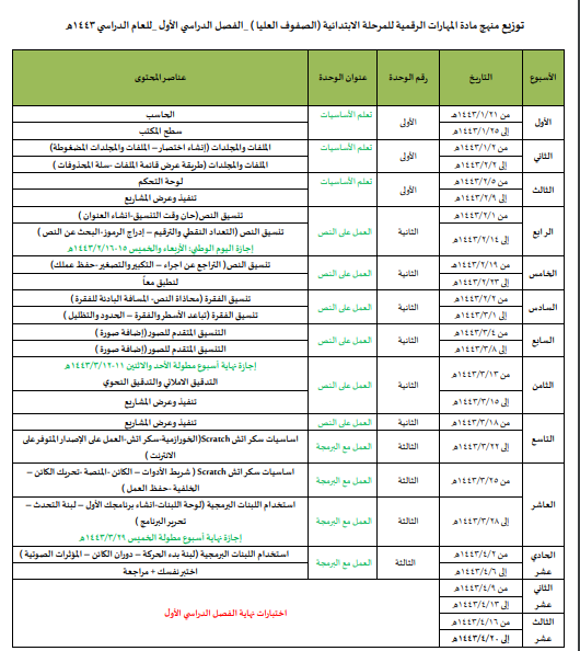 توزيع المهارات الرقمية للصفوف العليا الابتدائية ف١ 1443