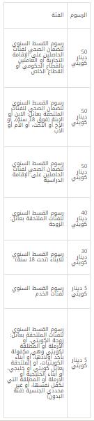 الضمان الصحي الكويت